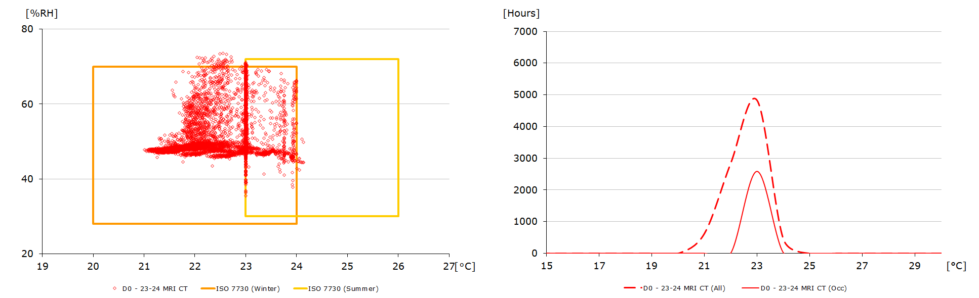 Beoordeling van uurlijkse luchtcondities in een jaar gedurende openingstijden (links). Frequentie-verdeling van de binnentemperatuur in een jaar, zowel voor alle uren als de openingsuren. Beide voor een volledig geconditioneerd gebouw.