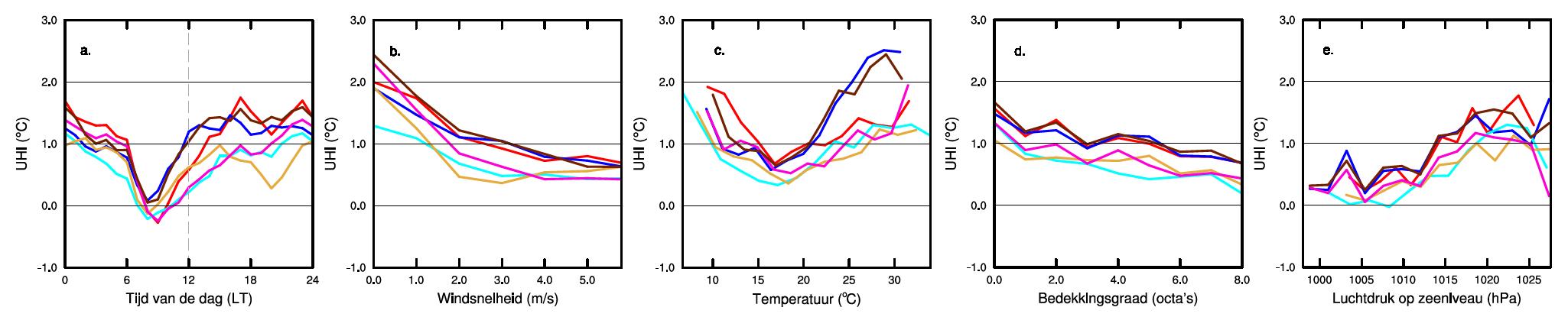 Gemiddeld verloop van het UHI in de zomer van 2010 als functie van de tijd van de dag (a.) en de gemeten windsnelheid (b.), temperatuur (c.), wolkenbedekkingsgraad (d.) en luchtdruk (e.). Bron: KNMI